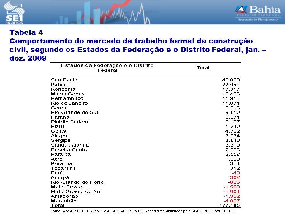 Tabela 4 Comportamento do mercado de trabalho formal da construção civil, segundo os Estados da Federação e o Distrito Federal, jan.