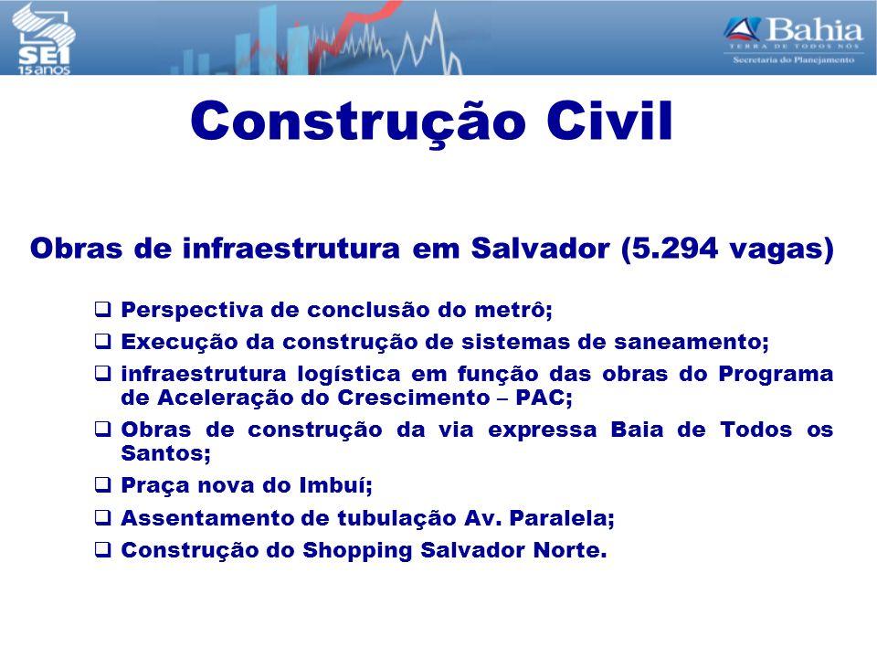 Obras de infraestrutura em Salvador (5.294 vagas)