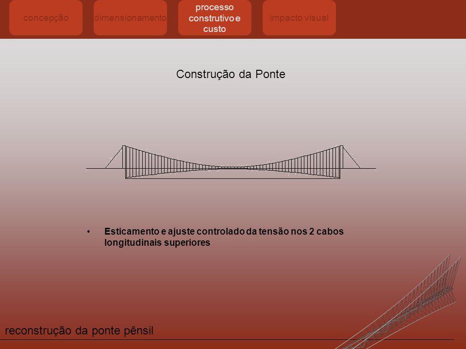 processo construtivo e custo
