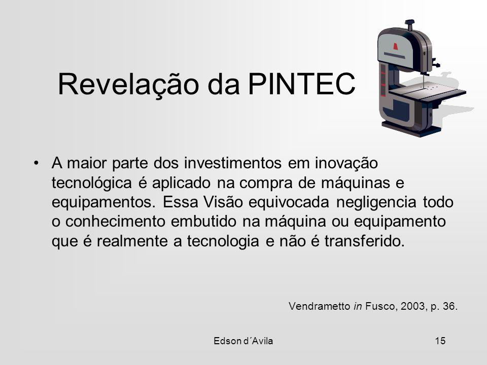 Revelação da PINTEC