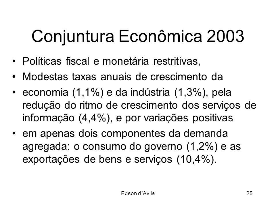 Conjuntura Econômica 2003 Políticas fiscal e monetária restritivas,