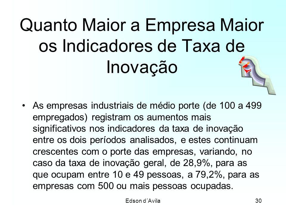 Quanto Maior a Empresa Maior os Indicadores de Taxa de Inovação