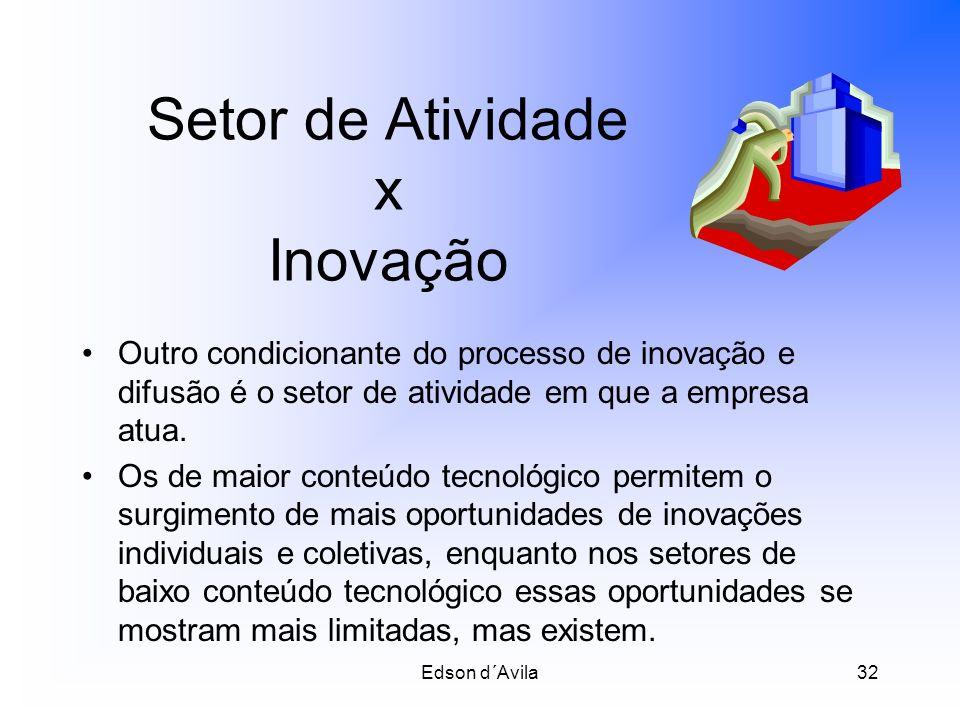 Setor de Atividade x Inovação
