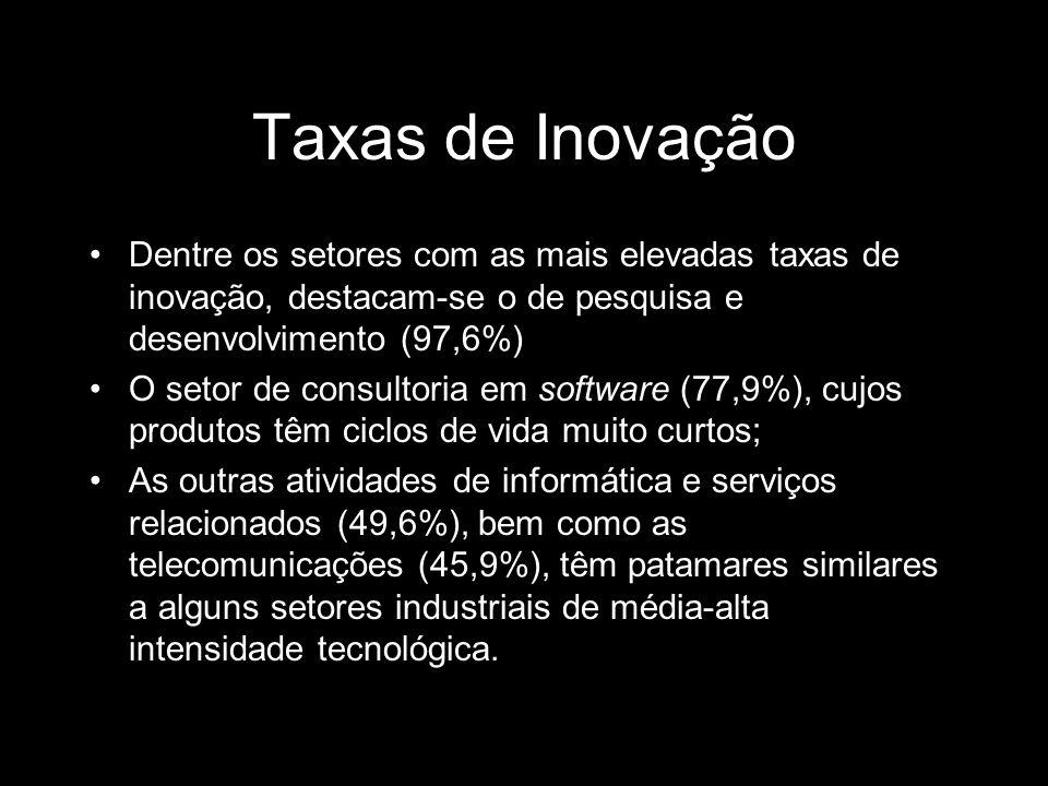 Taxas de Inovação Dentre os setores com as mais elevadas taxas de inovação, destacam-se o de pesquisa e desenvolvimento (97,6%)