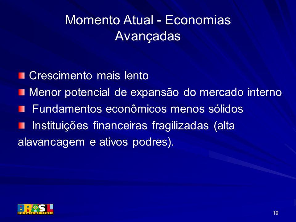 Momento Atual - Economias Avançadas