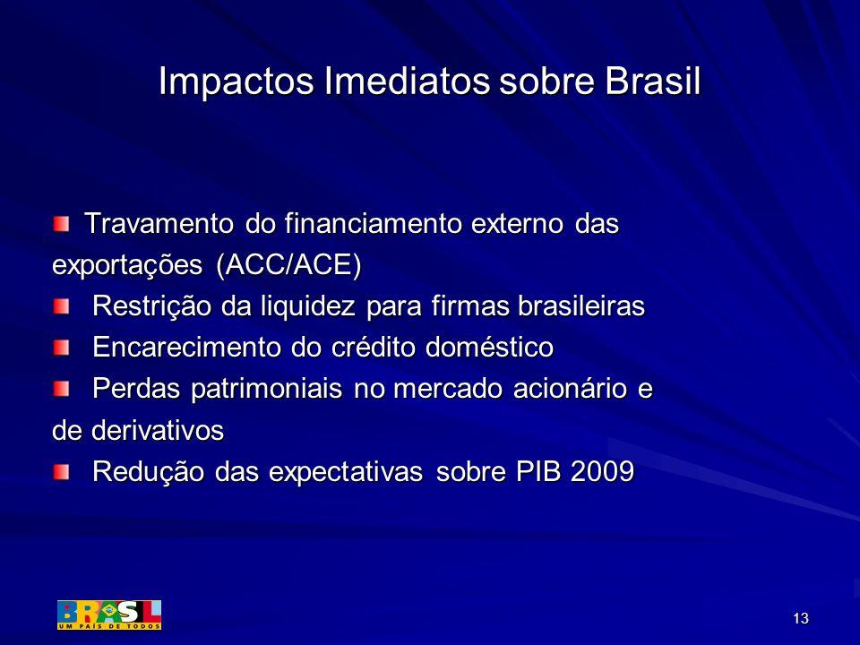 Impactos Imediatos sobre Brasil