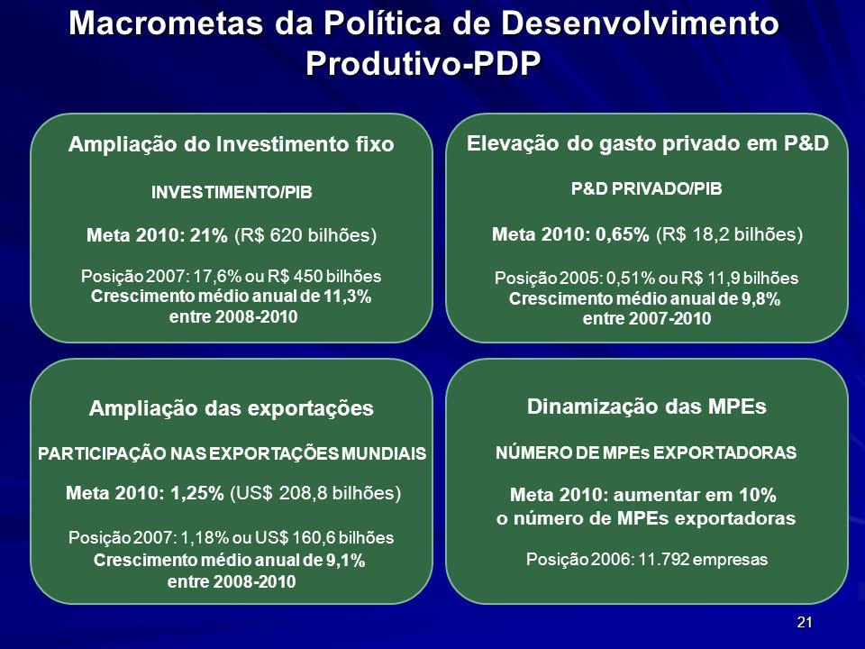 Macrometas da Política de Desenvolvimento Produtivo-PDP