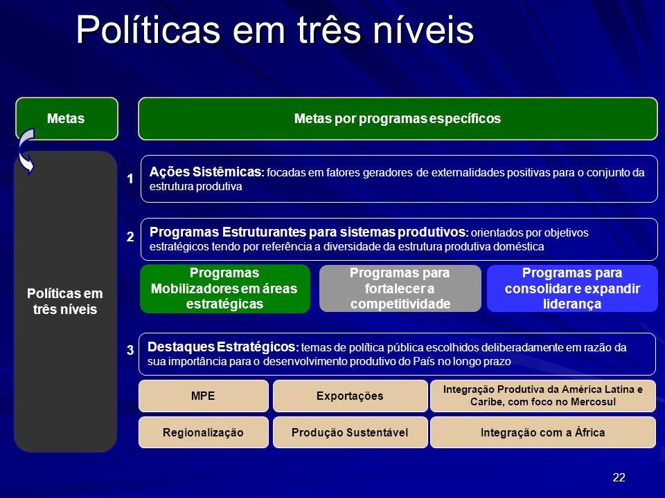 Políticas em três níveis