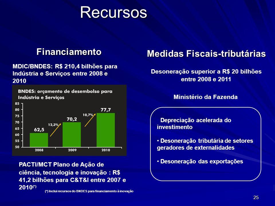 Medidas Fiscais-tributárias Desoneração superior a R$ 20 bilhões