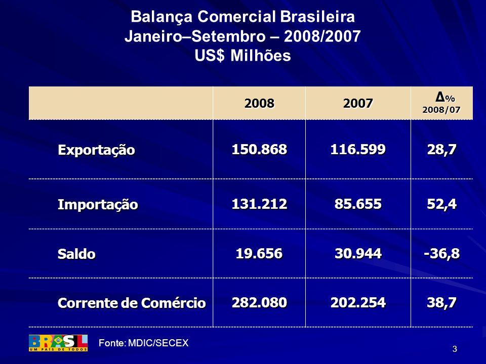 Balança Comercial Brasileira Janeiro–Setembro – 2008/2007 US$ Milhões
