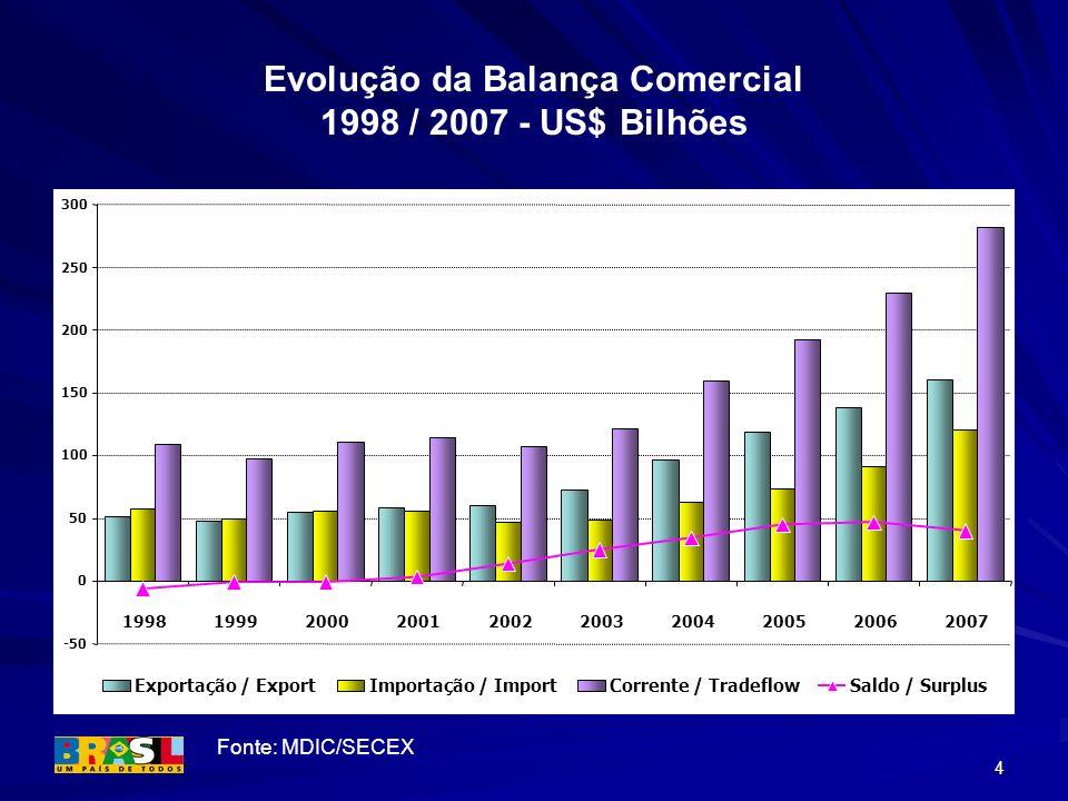 Evolução da Balança Comercial 1998 / 2007 - US$ Bilhões