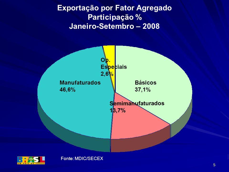 Exportação por Fator Agregado Participação % Janeiro-Setembro – 2008
