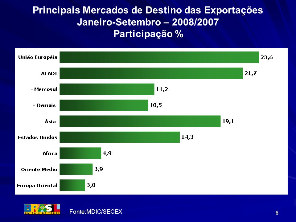 Principais Mercados de Destino das Exportações Janeiro-Setembro – 2008/2007 Participação %