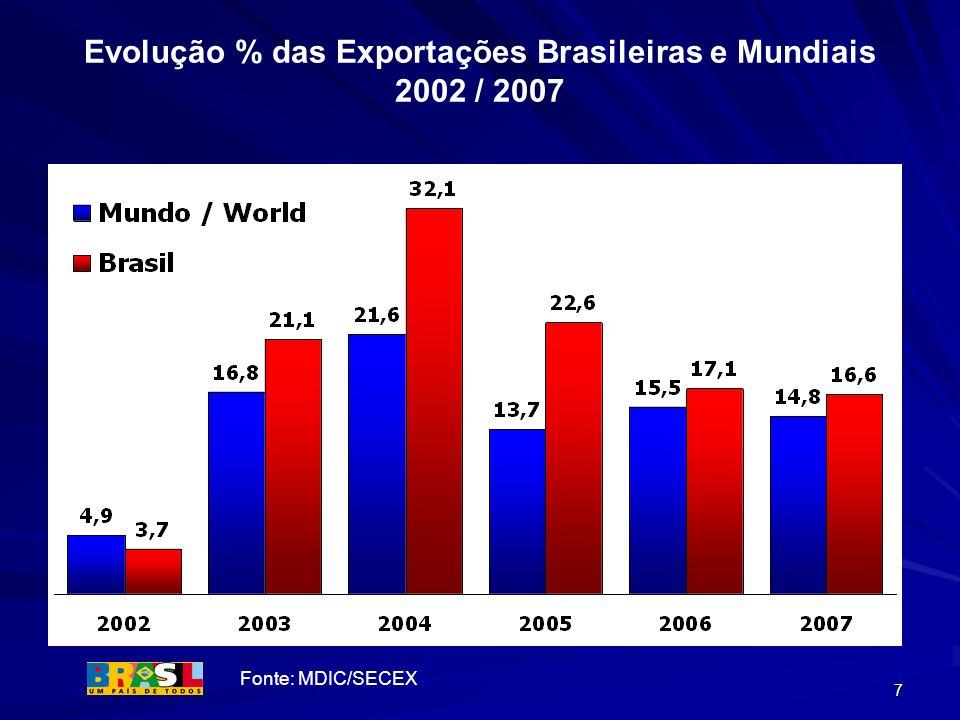 Evolução % das Exportações Brasileiras e Mundiais 2002 / 2007