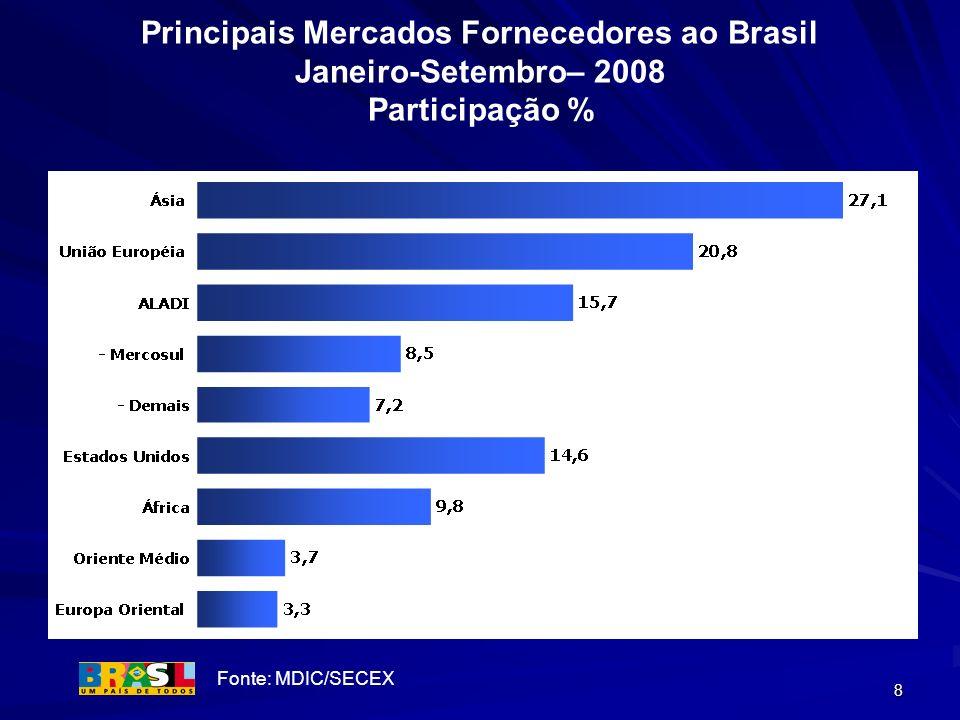 Principais Mercados Fornecedores ao Brasil Janeiro-Setembro– 2008 Participação %