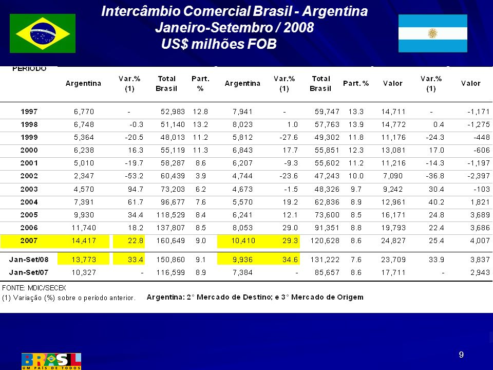 Intercâmbio Comercial Brasil - Argentina