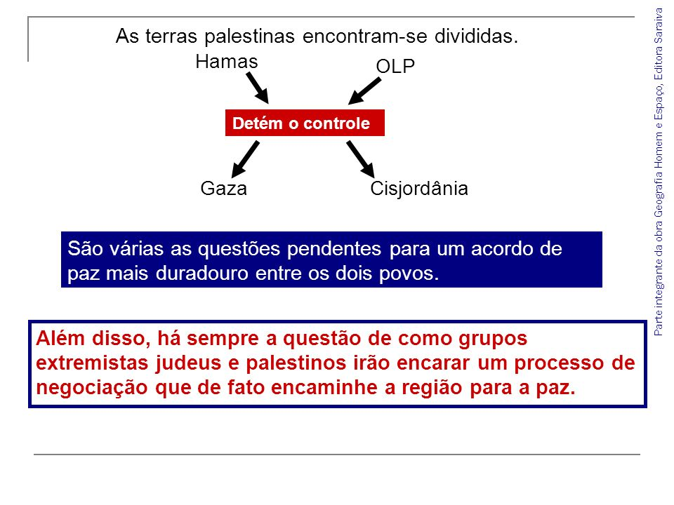 As terras palestinas encontram-se divididas.