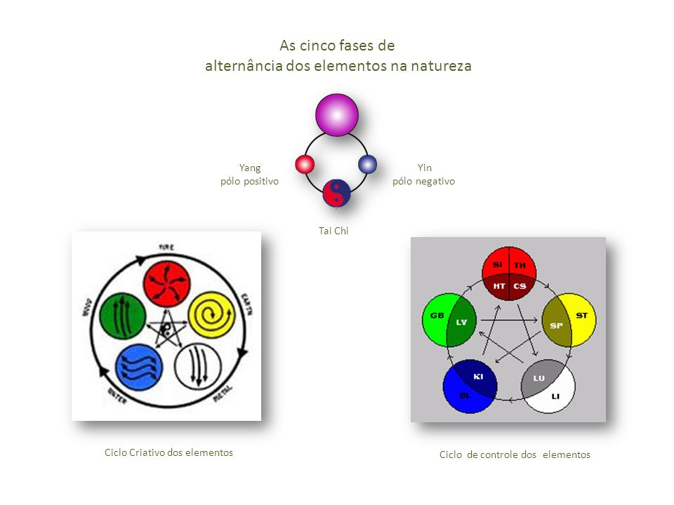 alternância dos elementos na natureza