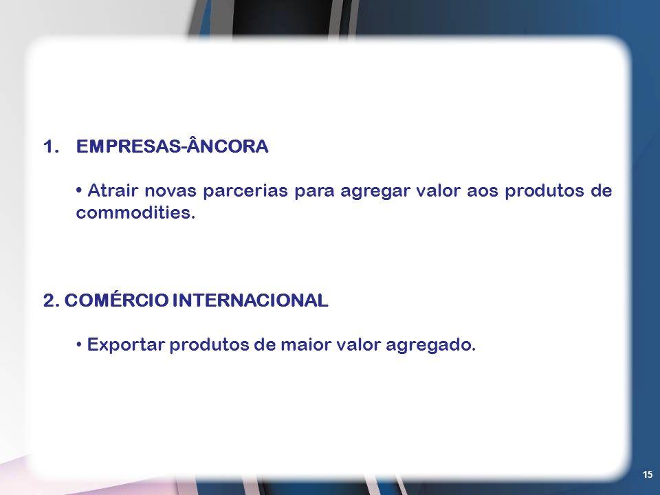 EMPRESAS-ÂNCORAAtrair novas parcerias para agregar valor aos produtos de commodities. 2. COMÉRCIO INTERNACIONAL.