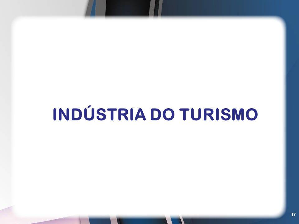 INDÚSTRIA DO TURISMO