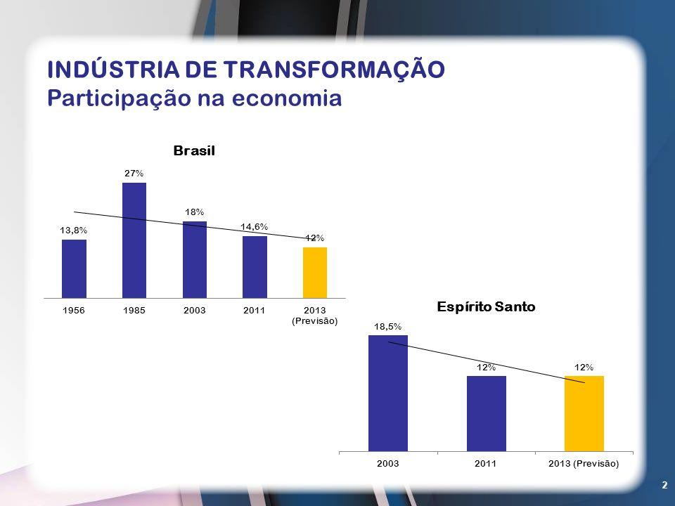 INDÚSTRIA DE TRANSFORMAÇÃO