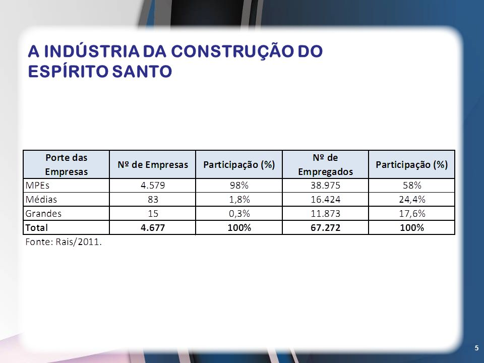 A INDÚSTRIA DA CONSTRUÇÃO DO ESPÍRITO SANTO
