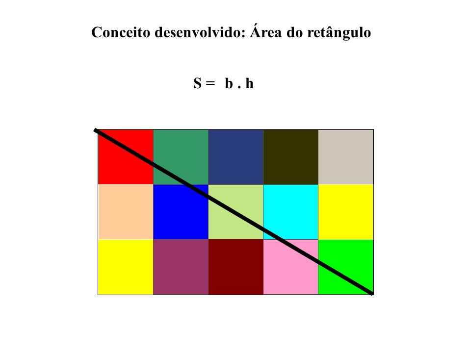 Conceito desenvolvido: Área do retângulo