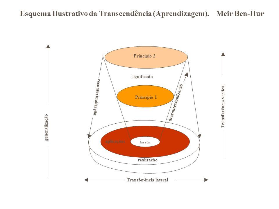 Esquema Ilustrativo da Transcendência (Aprendizagem). Meir Ben-Hur