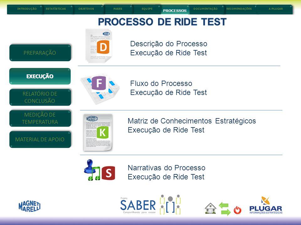 PROCESSO DE RIDE TEST Descrição do Processo Execução de Ride Test