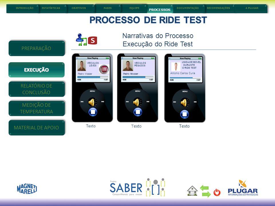 PROCESSO DE RIDE TEST Narrativas do Processo Execução do Ride Test