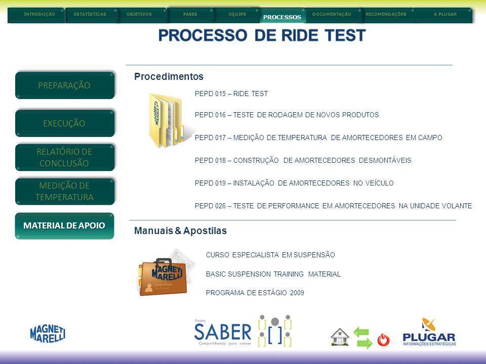 PROCESSO DE RIDE TEST Procedimentos PREPARAÇÃO EXECUÇÃO