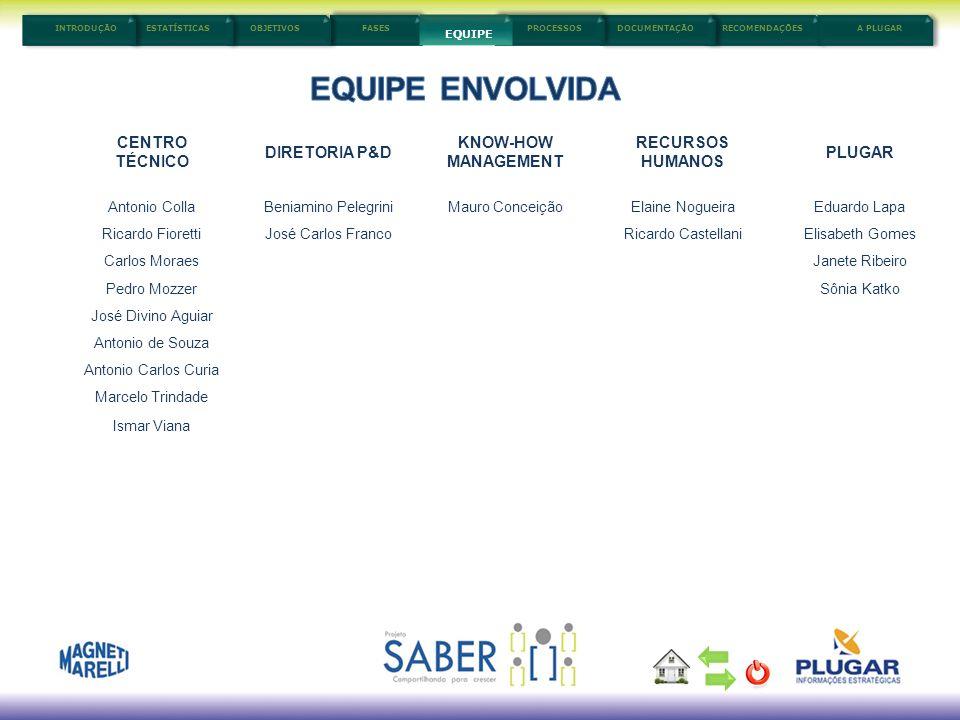 EQUIPE ENVOLVIDA CENTRO TÉCNICO DIRETORIA P&D KNOW-HOW MANAGEMENT