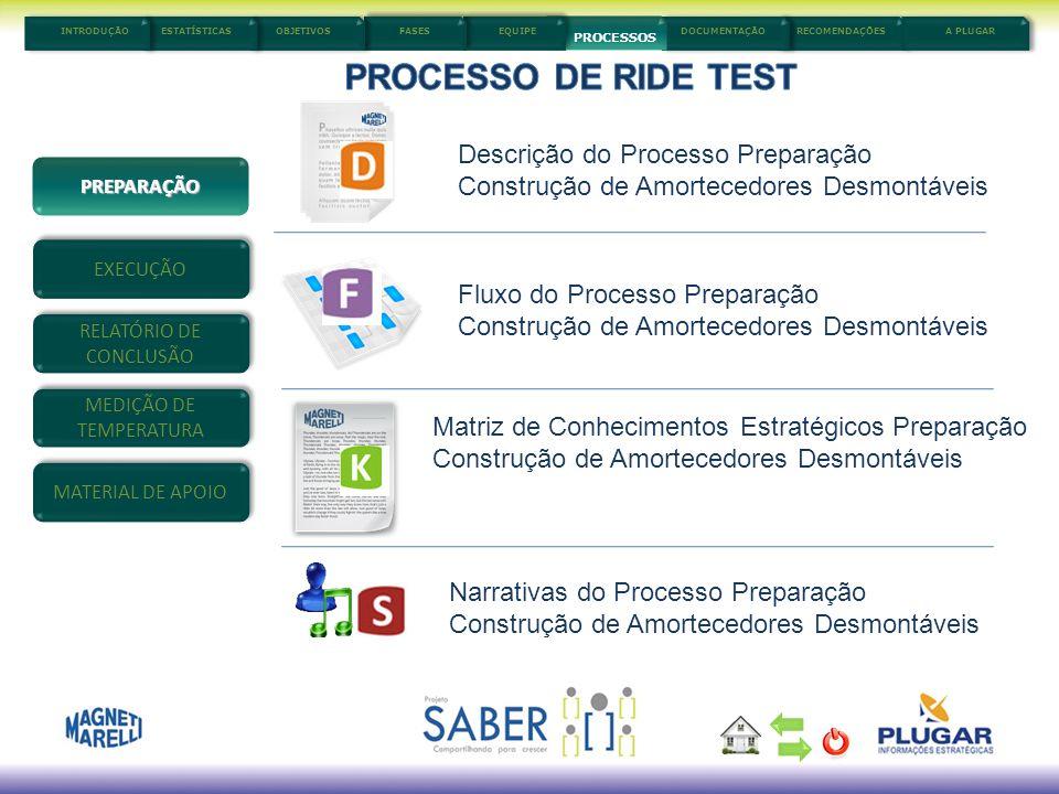 PROCESSO DE RIDE TEST Descrição do Processo Preparação
