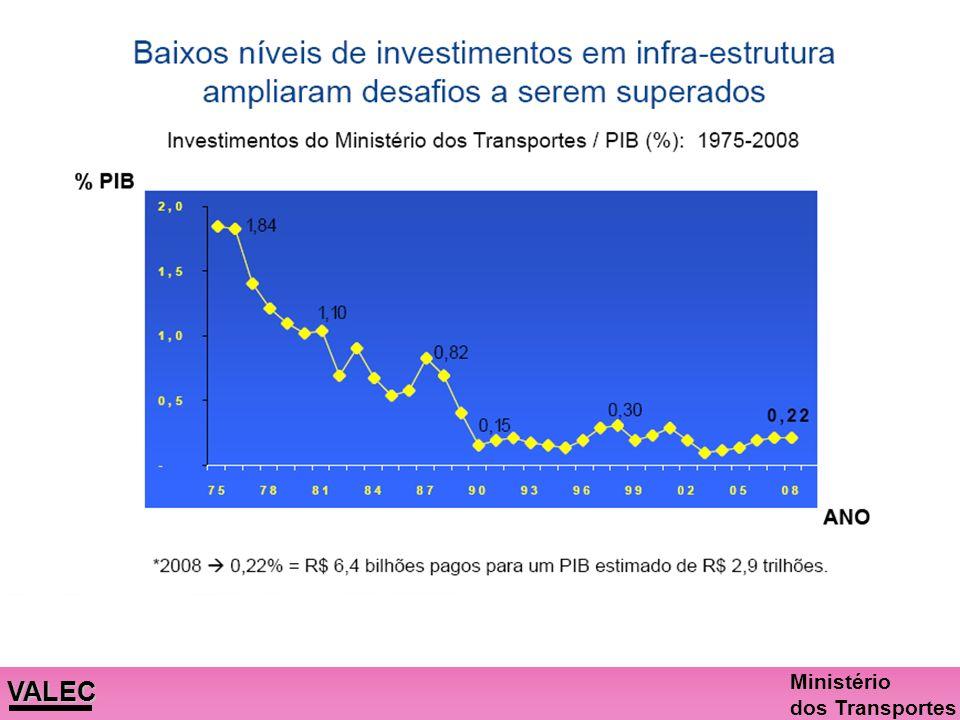PIB 2008-2,9 trilhões. Investimento 2010-2014 => 1% do PIB e 2% do PIB, com TAV