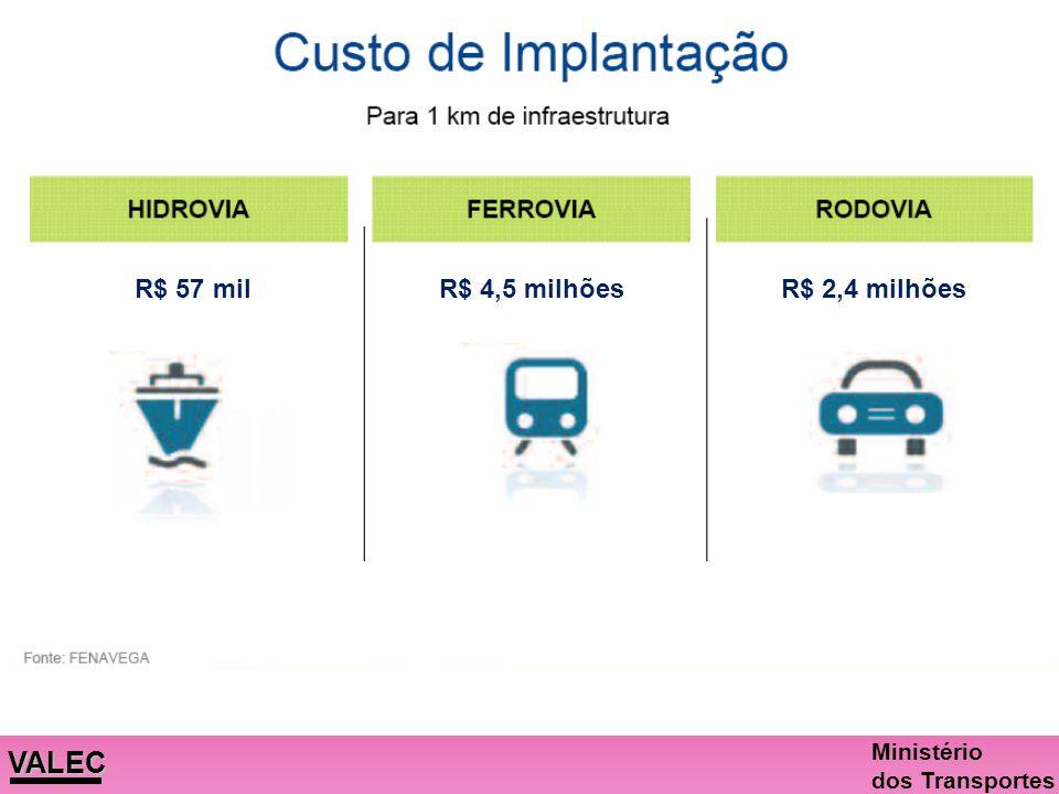 R$ 57 mil R$ 4,5 milhões R$ 2,4 milhões