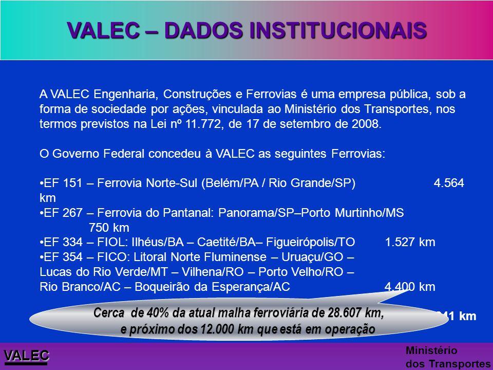 VALEC – DADOS INSTITUCIONAIS