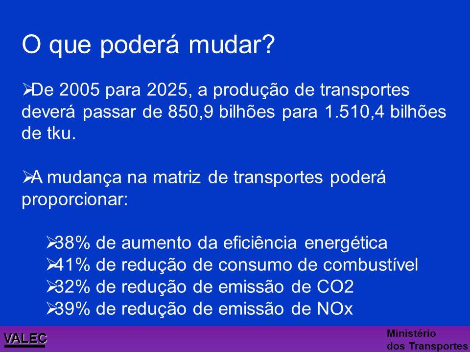 O que poderá mudar De 2005 para 2025, a produção de transportes deverá passar de 850,9 bilhões para 1.510,4 bilhões de tku.