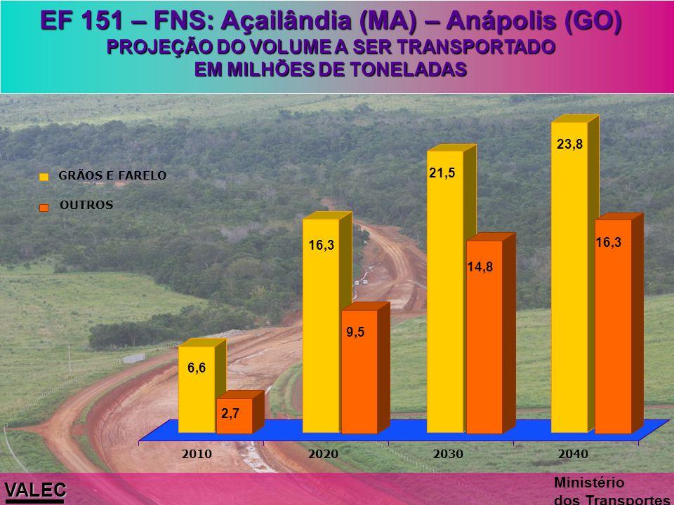 EF 151 – FNS: Açailândia (MA) – Anápolis (GO)