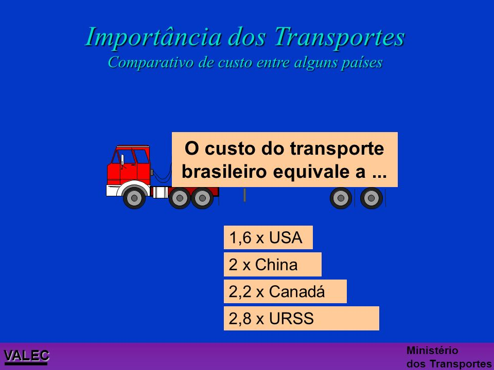 Importância dos Transportes Comparativo de custo entre alguns países