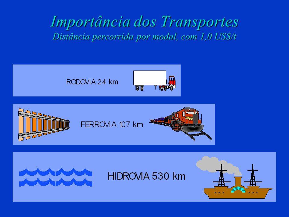 Importância dos Transportes Distância percorrida por modal, com 1,0 US$/t
