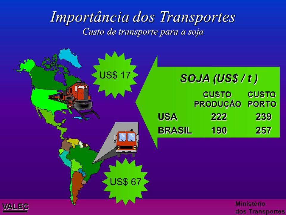 Importância dos Transportes Custo de transporte para a soja