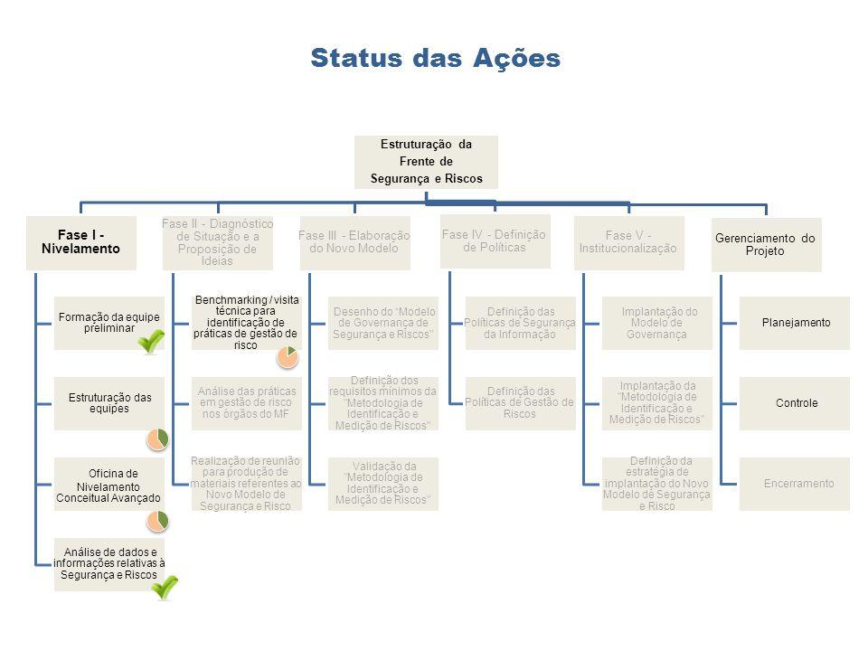 Status das Ações Oficina de Nivelamento Conceitual Avançado
