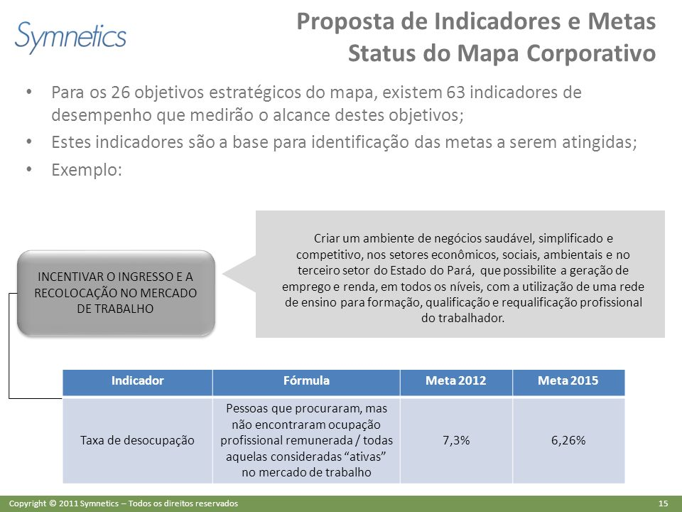 Proposta de Indicadores e Metas Status do Mapa Corporativo