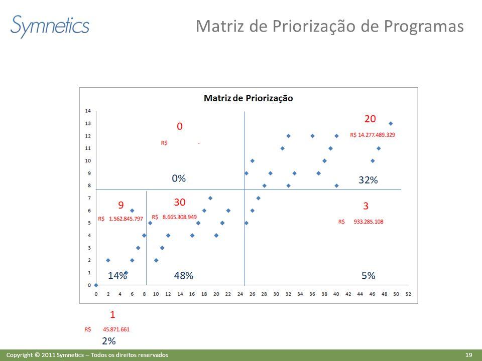 Matriz de Priorização de Programas