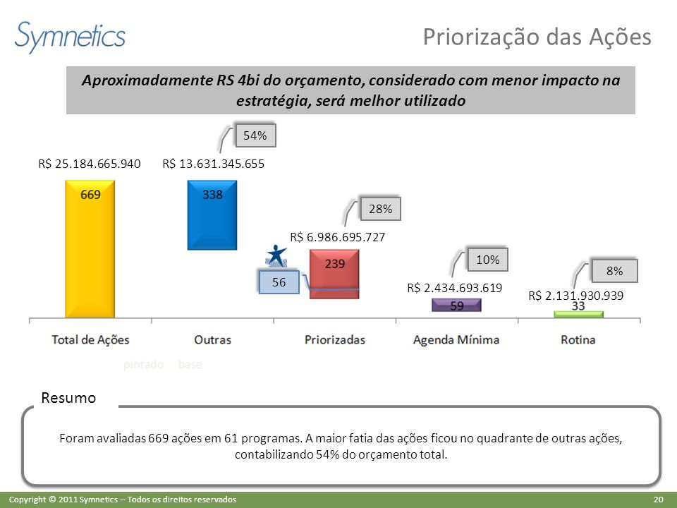 Priorização das Ações Aproximadamente RS 4bi do orçamento, considerado com menor impacto na estratégia, será melhor utilizado.