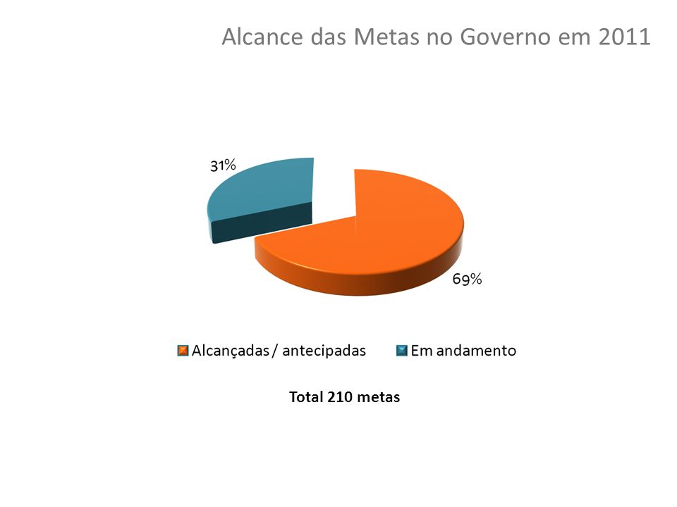 Alcance das Metas no Governo em 2011