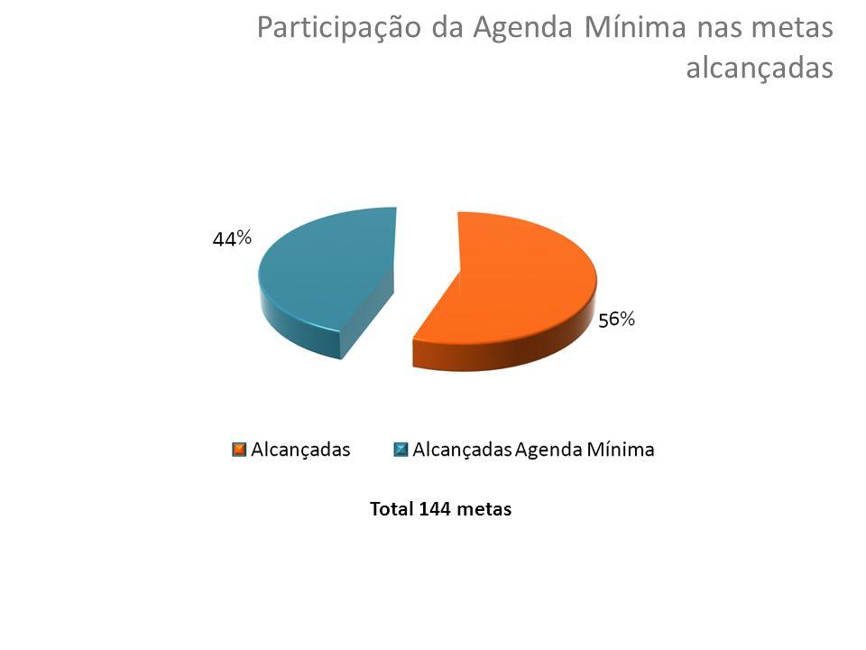 Participação da Agenda Mínima nas metas alcançadas