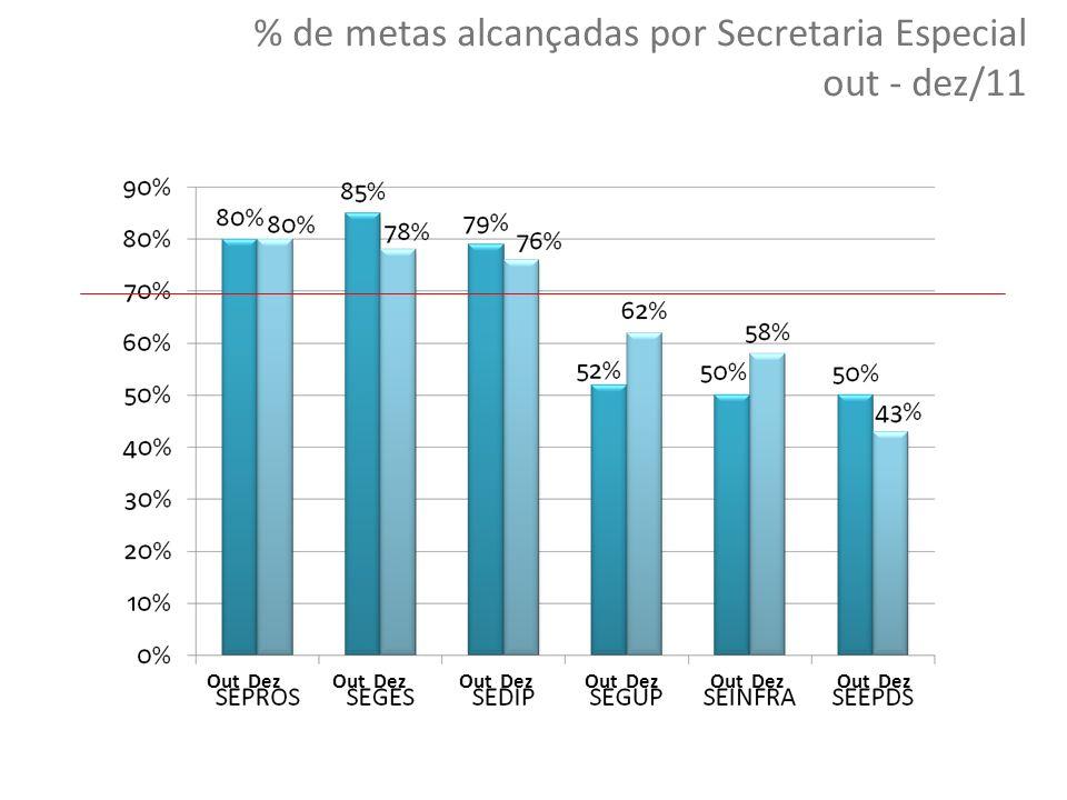 % de metas alcançadas por Secretaria Especial out - dez/11