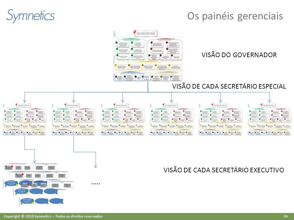 Os painéis gerenciais VISÃO DO GOVERNADOR