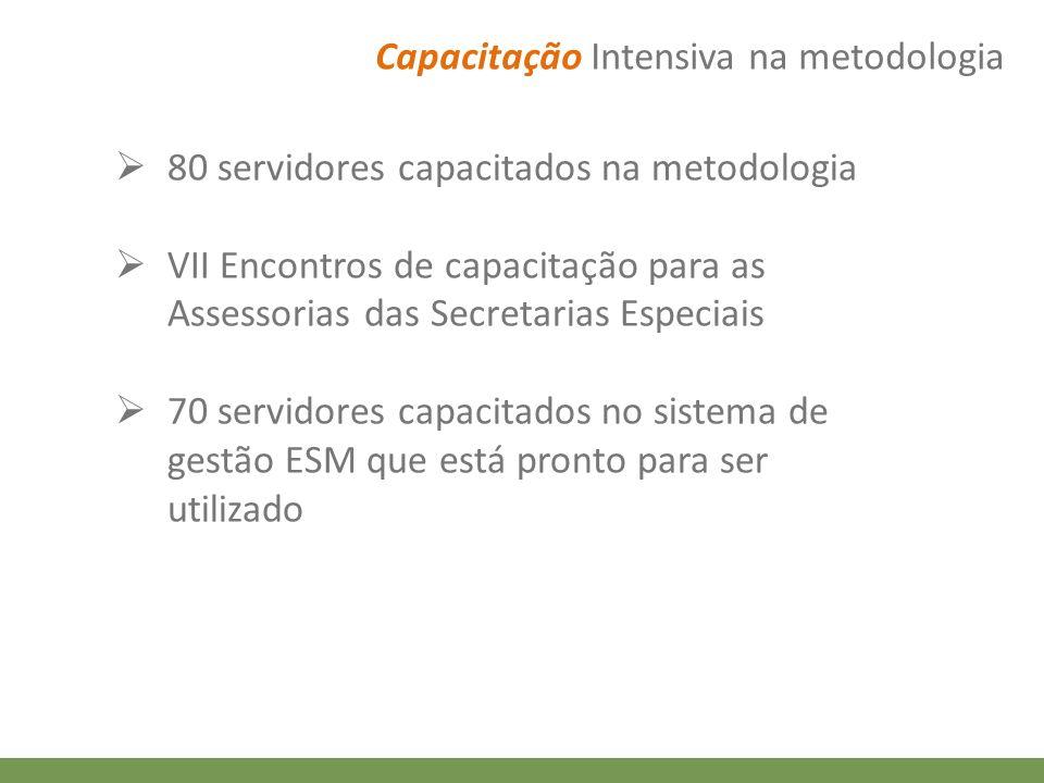 Capacitação Intensiva na metodologia